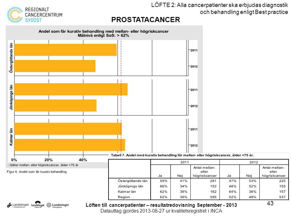 43 LÖFTE 2: Alla cancerpatienter ska erbjudas diagnostik och behandling enligt Best practice PROSTATACANCER Löften till cancerpatienter – resultatredo