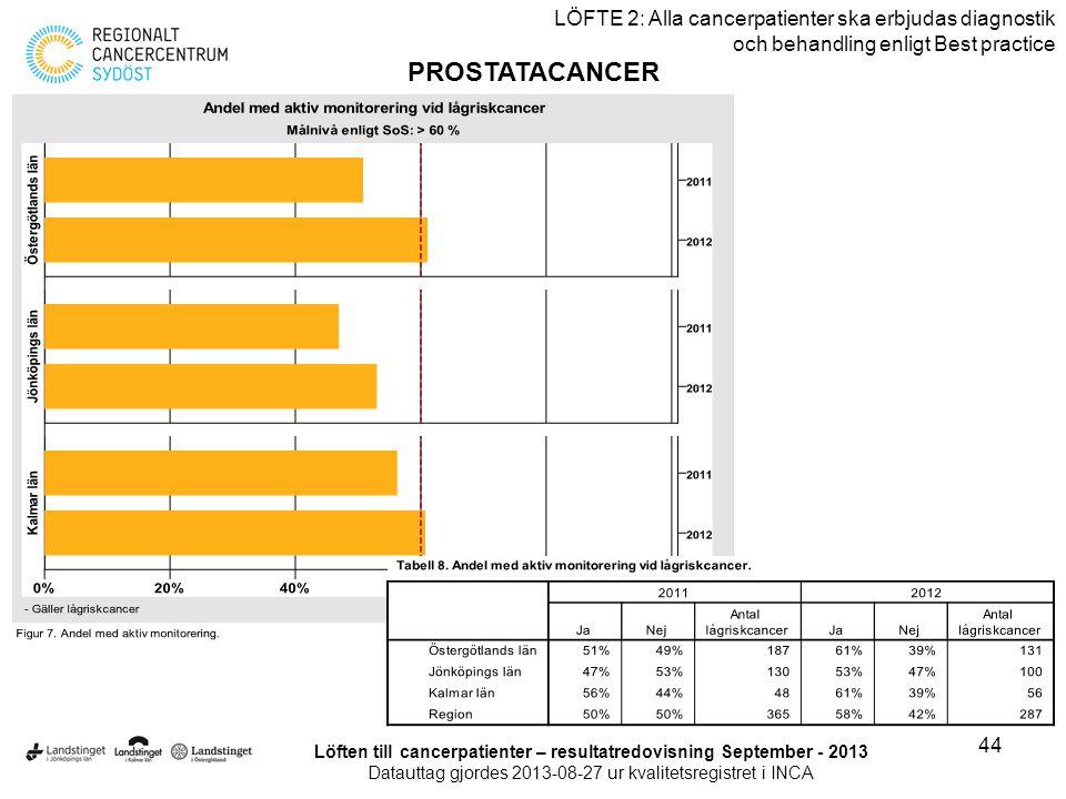 44 LÖFTE 2: Alla cancerpatienter ska erbjudas diagnostik och behandling enligt Best practice PROSTATACANCER Löften till cancerpatienter – resultatredo