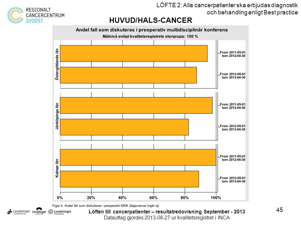 45 LÖFTE 2: Alla cancerpatienter ska erbjudas diagnostik och behandling enligt Best practice HUVUD/HALS-CANCER Löften till cancerpatienter – resultatr