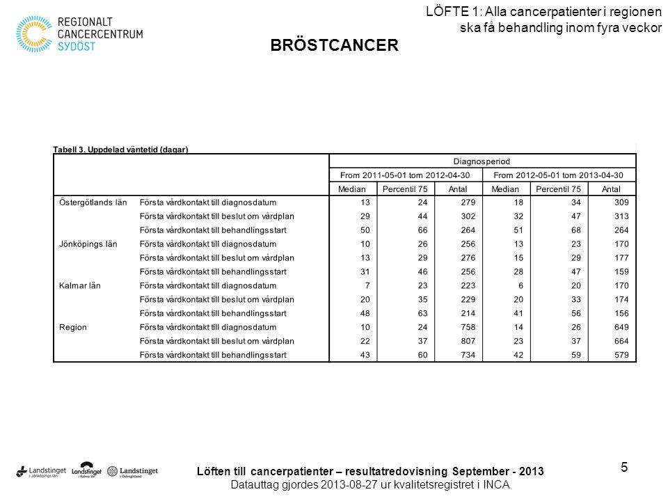 26 LÖFTE 1: Alla cancerpatienter i regionen ska få behandling inom fyra veckor HUVUD/HALS-CANCER Löften till cancerpatienter – resultatredovisning September - 2013 Datauttag gjordes 2013-08-27 ur kvalitetsregistret i INCA
