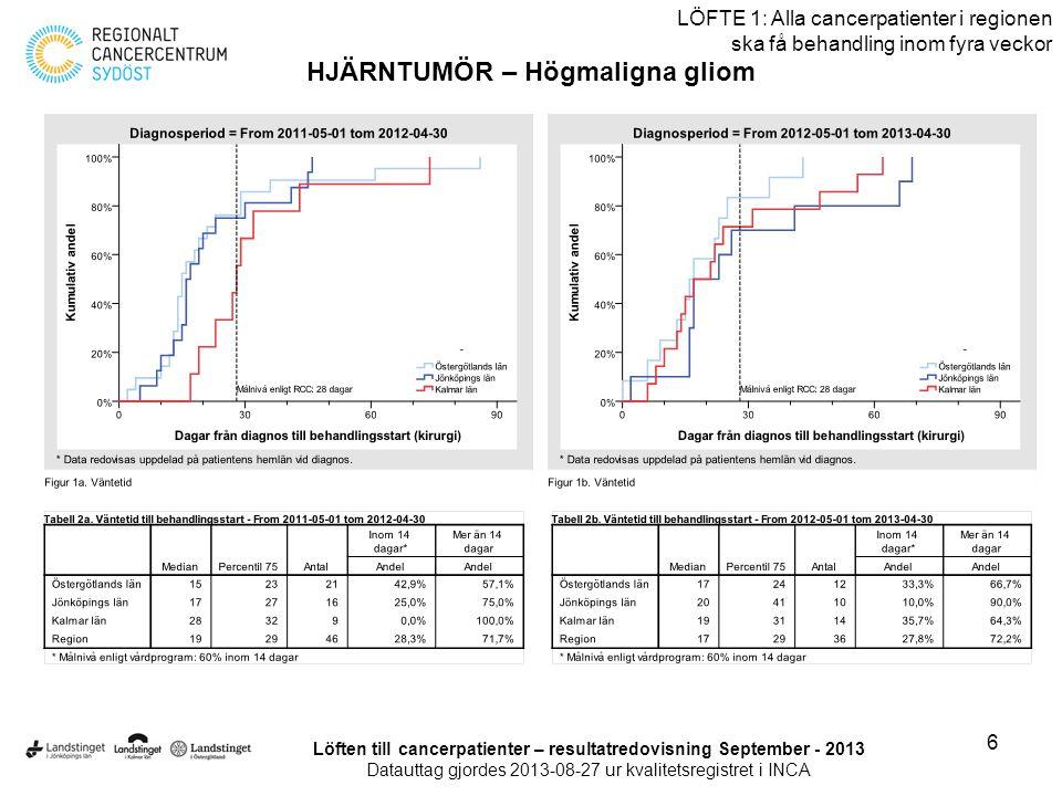 27 LÖFTE 1: Alla cancerpatienter i regionen ska få behandling inom fyra veckor HUVUD/HALS-CANCER Löften till cancerpatienter – resultatredovisning September - 2013 Datauttag gjordes 2013-08-27 ur kvalitetsregistret i INCA