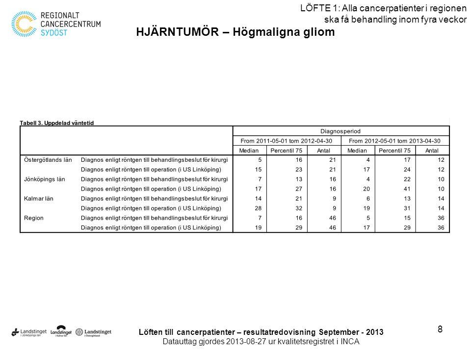 9 LÖFTE 1: Alla cancerpatienter i regionen ska få behandling inom fyra veckor KOLONCANCER Löften till cancerpatienter – resultatredovisning September - 2013 Datauttag gjordes 2013-08-27 ur kvalitetsregistret i INCA