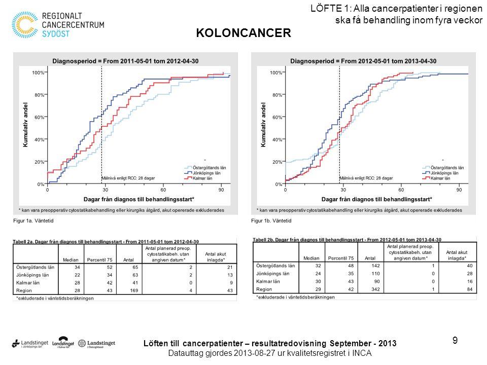 10 LÖFTE 1: Alla cancerpatienter i regionen ska få behandling inom fyra veckor KOLONCANCER Löften till cancerpatienter – resultatredovisning September - 2013 Datauttag gjordes 2013-08-27 ur kvalitetsregistret i INCA