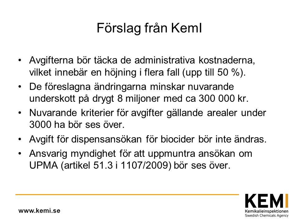 Förslag från KemI •Avgifterna bör täcka de administrativa kostnaderna, vilket innebär en höjning i flera fall (upp till 50 %).