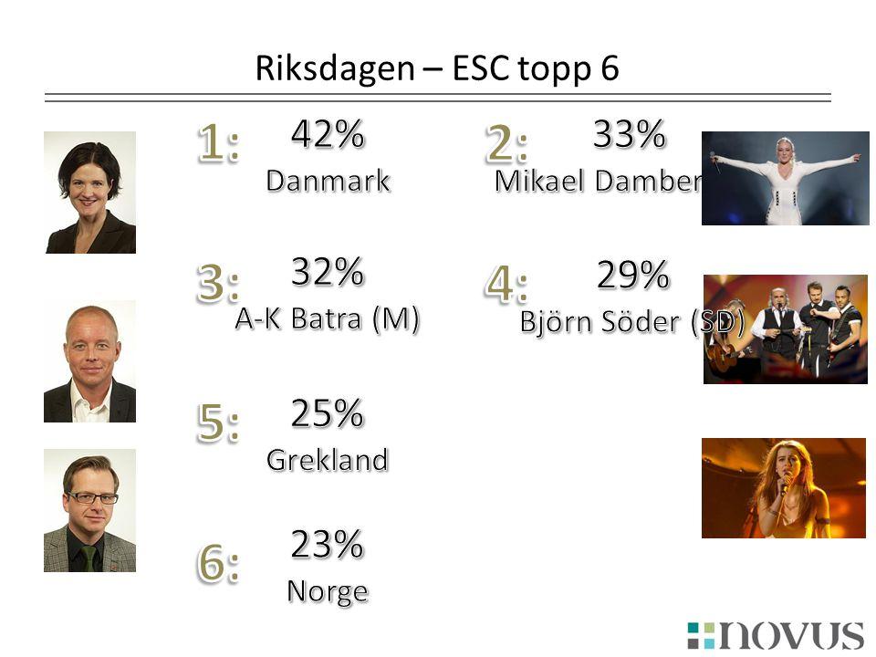 Riksdagen – ESC topp 6