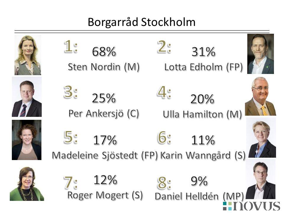 Borgarråd Stockholm Daniel Helldén (MP) Miljöpartiet9% Vet ej78% Sten Nordin (M) Moderaterna68% Vet ej28% Ulla Hamilton (M) Moderaterna20% Vet ej70% R