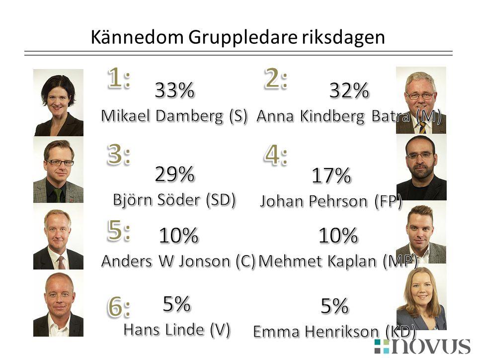 Kännedom Gruppledare riksdagen Anna Kindberg Batra (m) Moderaterna31%32% Folkpartiet9%5% Centerpartiet1% Kristdemokraterna1% Socialdemokraterna7%6% Vä