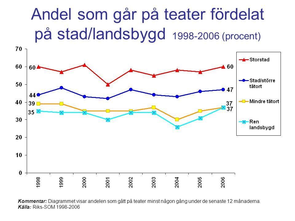 Andel som går på teater fördelat på stad/landsbygd 1998-2006 (procent) Kommentar: Diagrammet visar andelen som gått på teater minst någon gång under de senaste 12 månaderna.