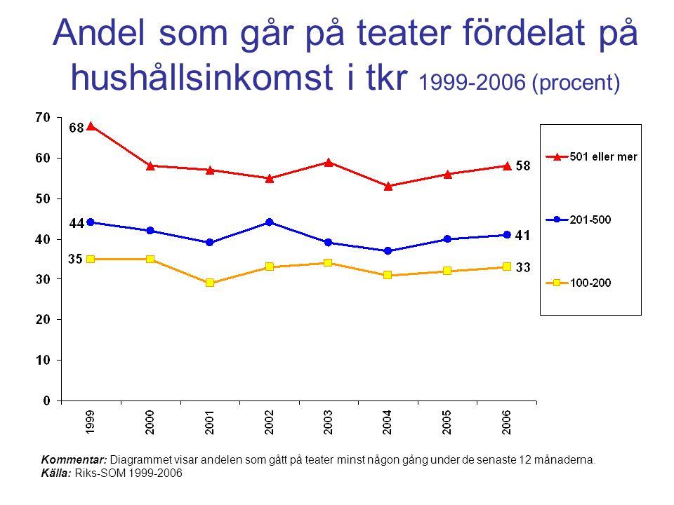 Andel som går på teater fördelat på hushållsinkomst i tkr 1999-2006 (procent) Kommentar: Diagrammet visar andelen som gått på teater minst någon gång under de senaste 12 månaderna.