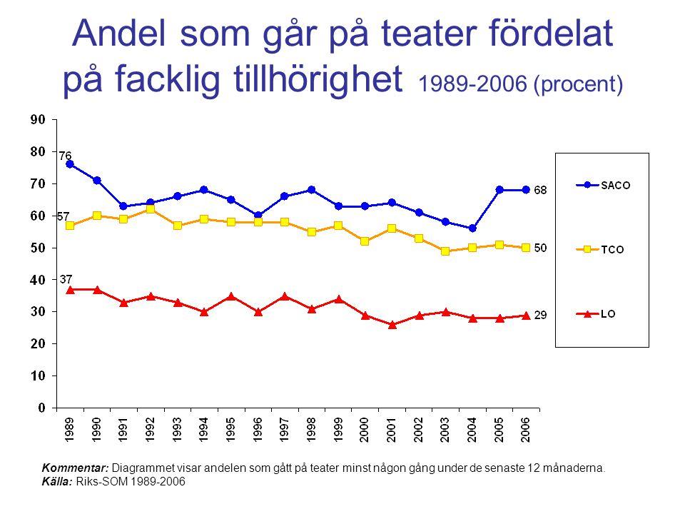 Andel som går på teater fördelat på facklig tillhörighet 1989-2006 (procent) Kommentar: Diagrammet visar andelen som gått på teater minst någon gång under de senaste 12 månaderna.