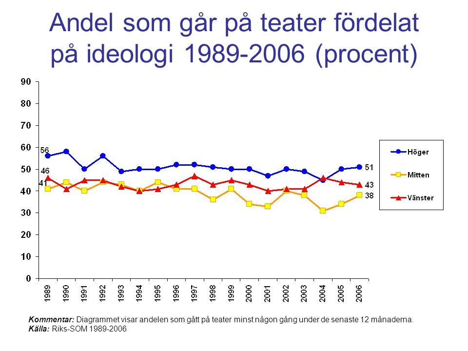 Andel som går på teater fördelat på ideologi 1989-2006 (procent) Kommentar: Diagrammet visar andelen som gått på teater minst någon gång under de senaste 12 månaderna.