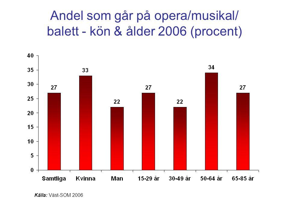 Andel som går på opera/musikal/ balett - kön & ålder 2006 (procent) Källa: Väst-SOM 2006