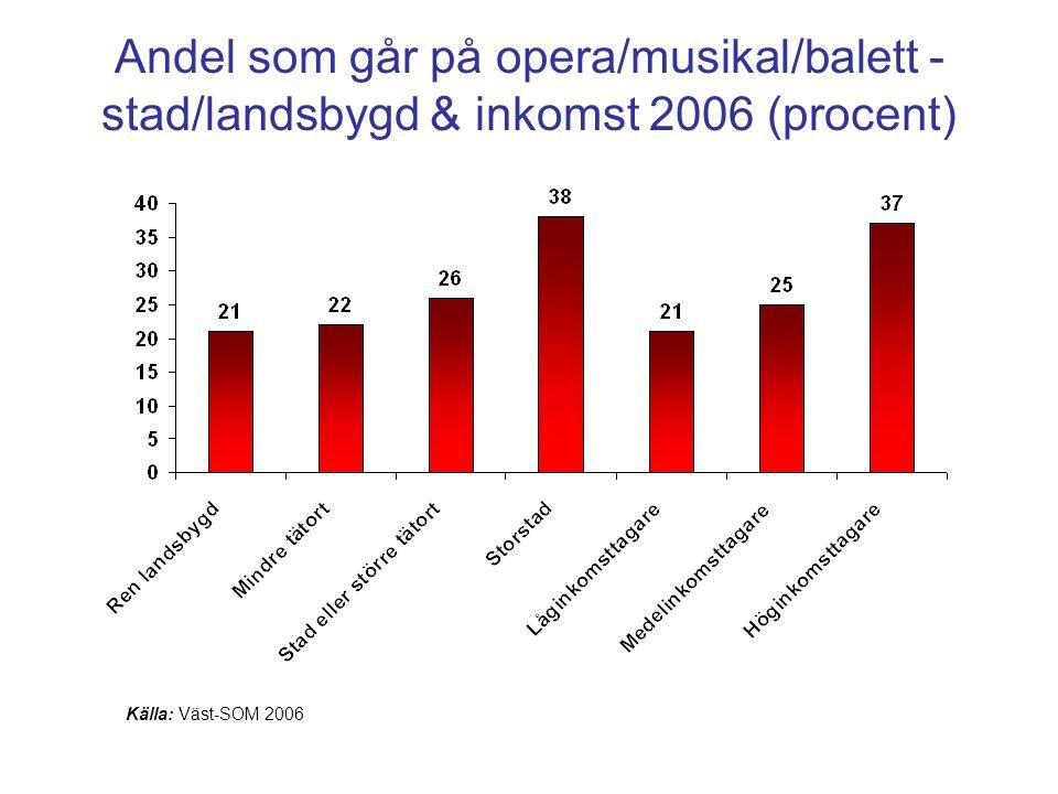 Andel som går på opera/musikal/balett - stad/landsbygd & inkomst 2006 (procent) Källa: Väst-SOM 2006