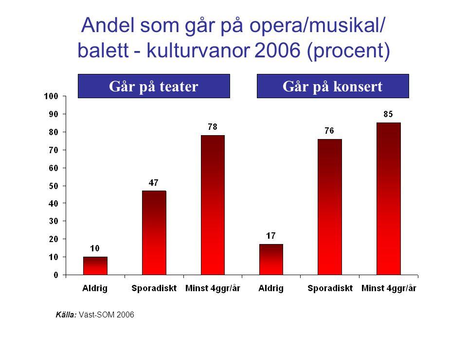 Andel som går på opera/musikal/ balett - kulturvanor 2006 (procent) Källa: Väst-SOM 2006 Går på teaterGår på konsert