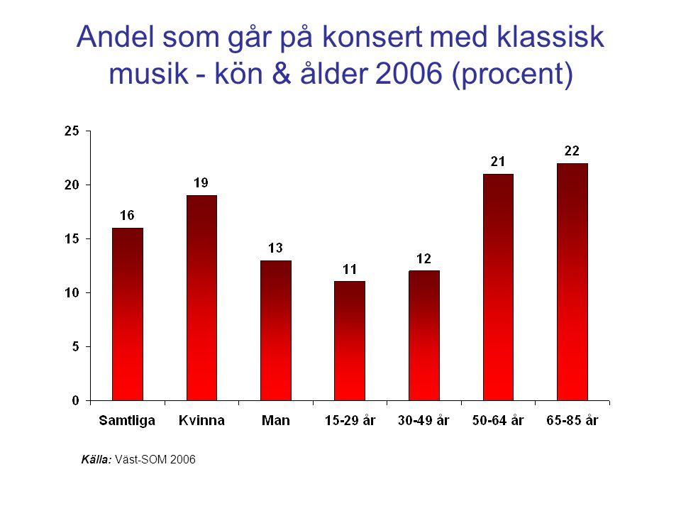 Andel som går på konsert med klassisk musik - kön & ålder 2006 (procent) Källa: Väst-SOM 2006