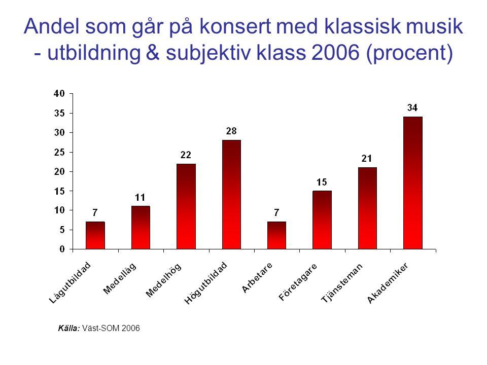Andel som går på konsert med klassisk musik - utbildning & subjektiv klass 2006 (procent) Källa: Väst-SOM 2006