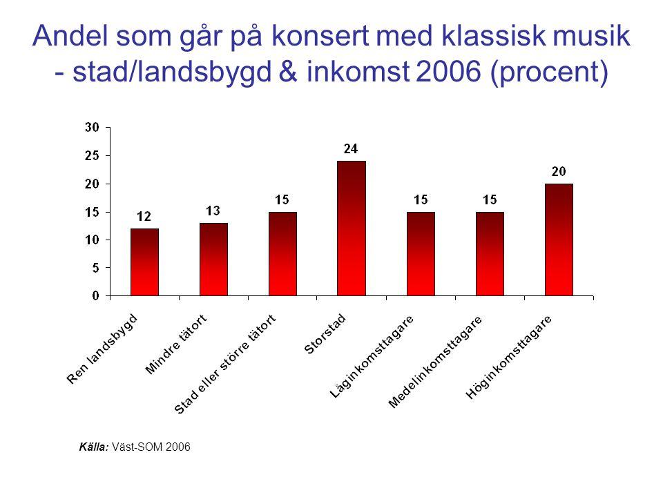 Andel som går på konsert med klassisk musik - stad/landsbygd & inkomst 2006 (procent) Källa: Väst-SOM 2006