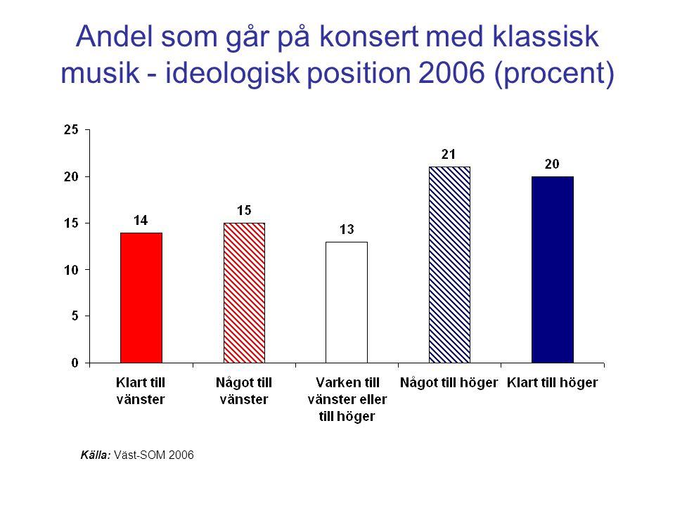 Andel som går på konsert med klassisk musik - ideologisk position 2006 (procent) Källa: Väst-SOM 2006