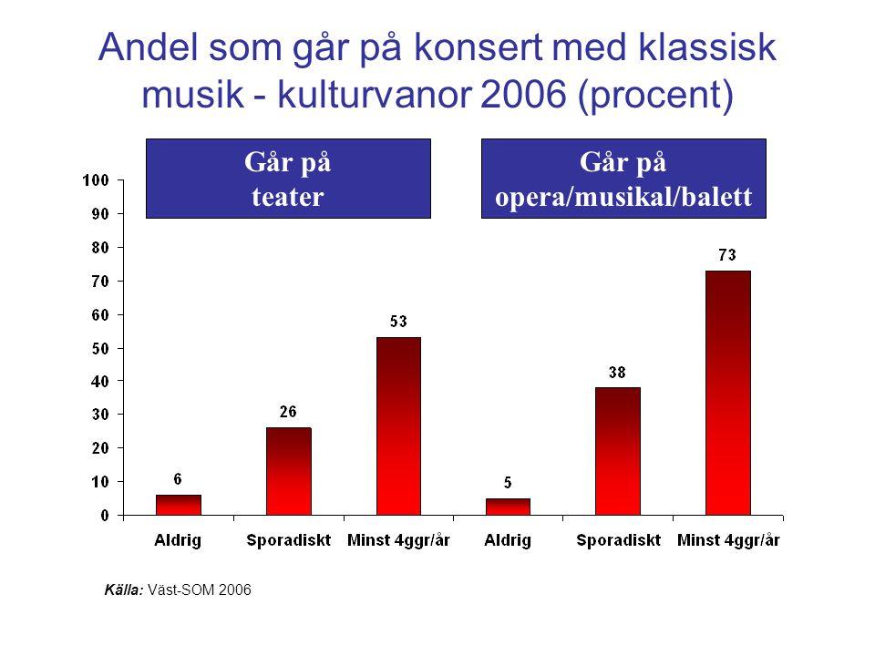 Andel som går på konsert med klassisk musik - kulturvanor 2006 (procent) Källa: Väst-SOM 2006 Går på teater Går på opera/musikal/balett