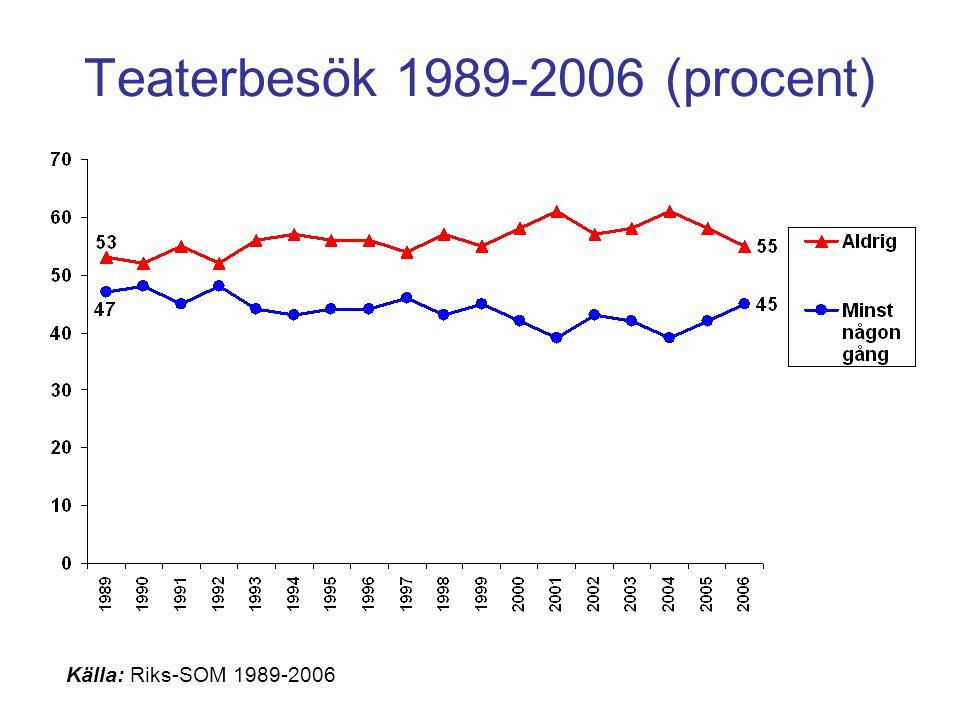 Andel som går på teater fördelat på partisympati 1989-2006 (procent) Kommentar: Diagrammet visar andelen som gått på teater minst någon gång under de senaste 12 månaderna.