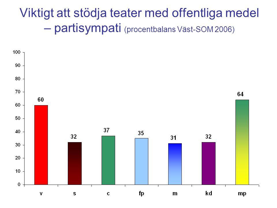 Viktigt att stödja teater med offentliga medel – partisympati (procentbalans Väst-SOM 2006)