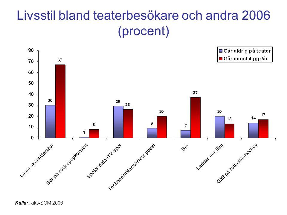 Livsstil bland teaterbesökare och andra 2006 (procent) Källa: Riks-SOM 2006
