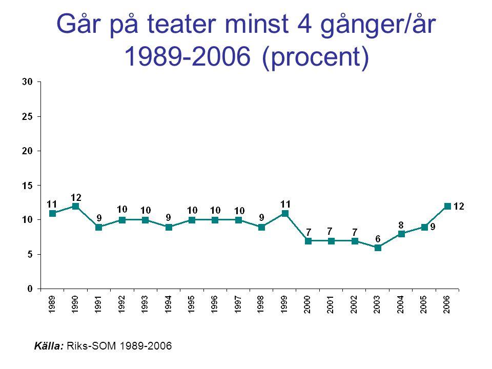 Går på teater minst 4 gånger/år 1989-2006 (procent) Källa: Riks-SOM 1989-2006