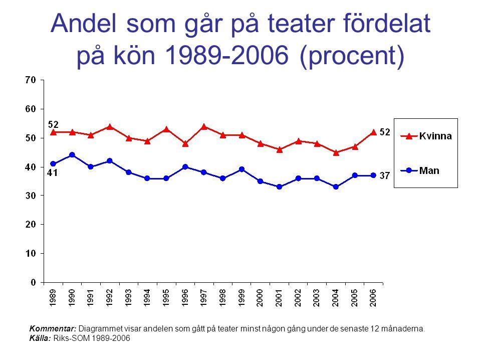 Andel som går på teater fördelat på kön 1989-2006 (procent) Kommentar: Diagrammet visar andelen som gått på teater minst någon gång under de senaste 12 månaderna.