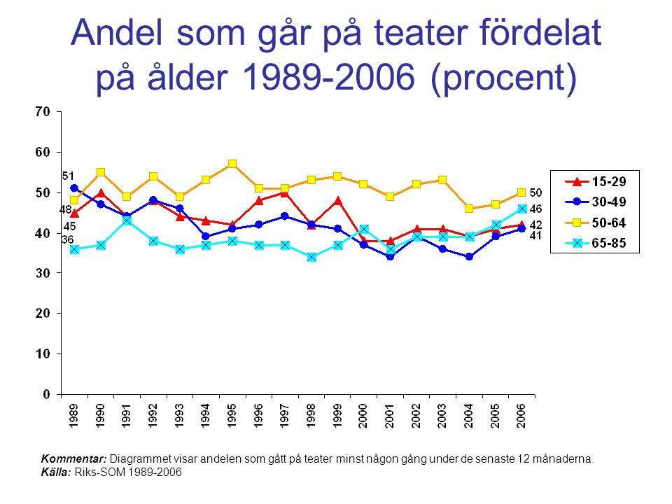 Andel som går på teater fördelat på ålder 1989-2006 (procent) Kommentar: Diagrammet visar andelen som gått på teater minst någon gång under de senaste 12 månaderna.