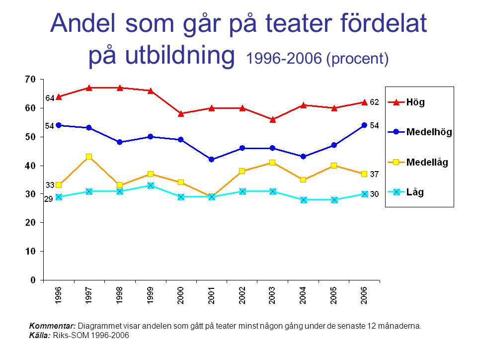 Andel som går på teater fördelat på utbildning 1996-2006 (procent) Kommentar: Diagrammet visar andelen som gått på teater minst någon gång under de senaste 12 månaderna.