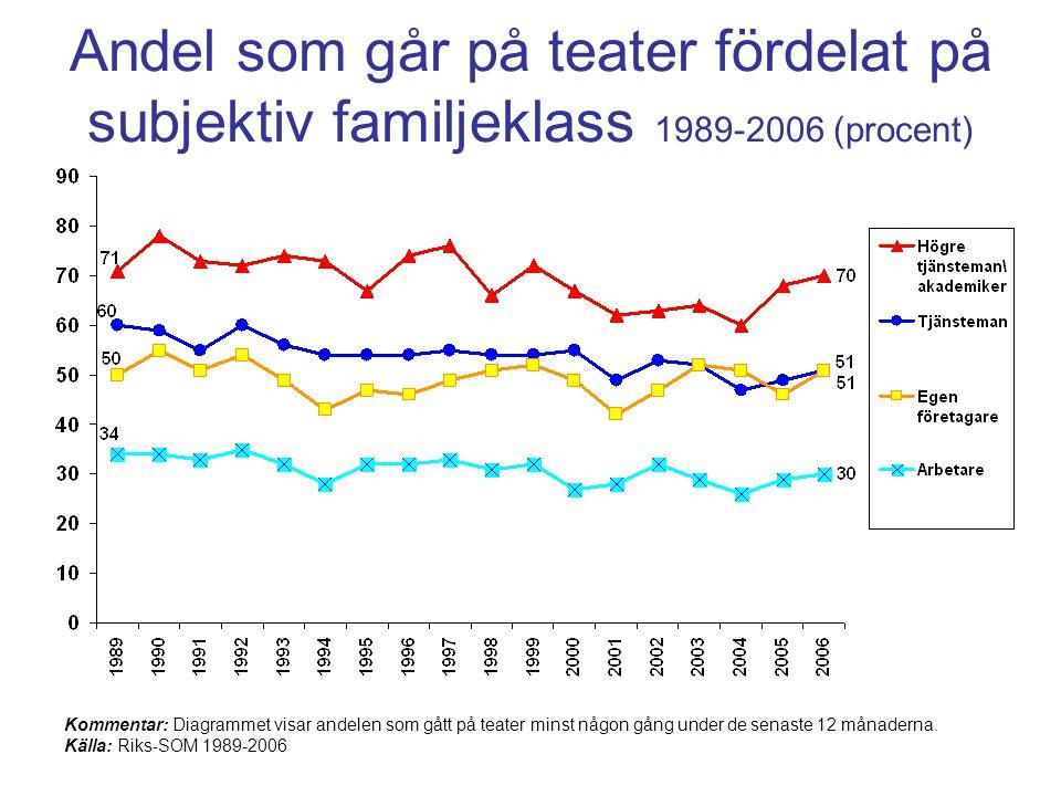 Andel som går på teater fördelat på subjektiv familjeklass 1989-2006 (procent) Kommentar: Diagrammet visar andelen som gått på teater minst någon gång under de senaste 12 månaderna.