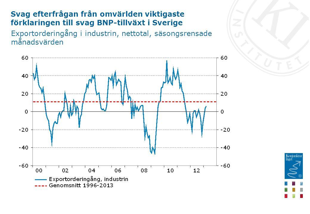 Svag efterfrågan från omvärlden viktigaste förklaringen till svag BNP-tillväxt i Sverige Exportorderingång i industrin, nettotal, säsongsrensade månadsvärden