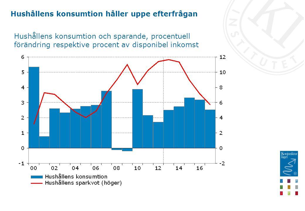 Hushållens konsumtion håller uppe efterfrågan Hushållens konsumtion och sparande, procentuell förändring respektive procent av disponibel inkomst