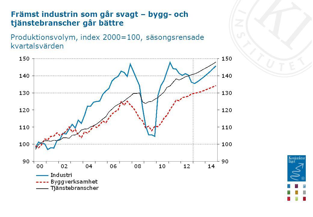 Främst industrin som går svagt – bygg- och tjänstebranscher går bättre Produktionsvolym, index 2000=100, säsongsrensade kvartalsvärden
