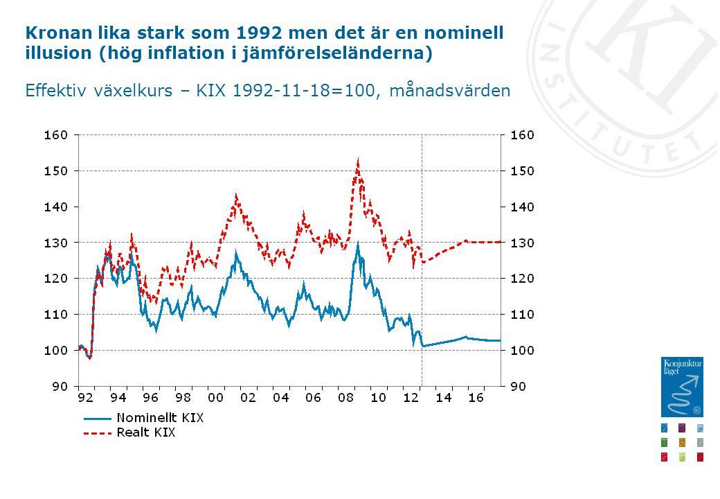 Kronan lika stark som 1992 men det är en nominell illusion (hög inflation i jämförelseländerna) Effektiv växelkurs – KIX 1992-11-18=100, månadsvärden