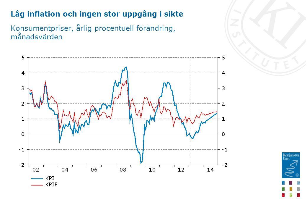 Låg inflation och ingen stor uppgång i sikte Konsumentpriser, årlig procentuell förändring, månadsvärden