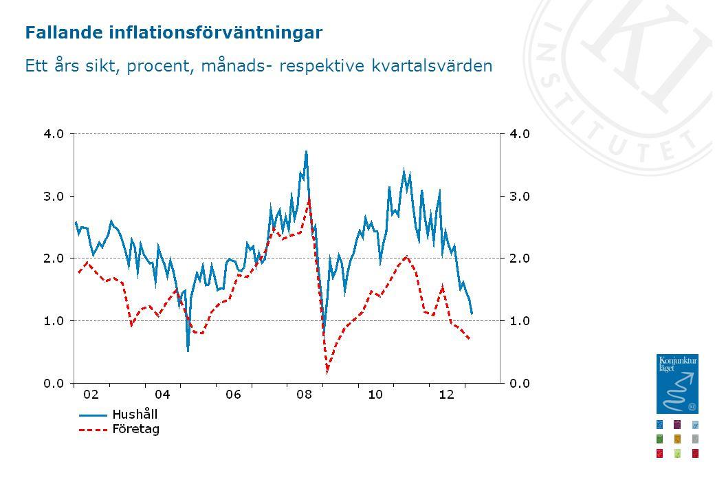 Fallande inflationsförväntningar Ett års sikt, procent, månads- respektive kvartalsvärden