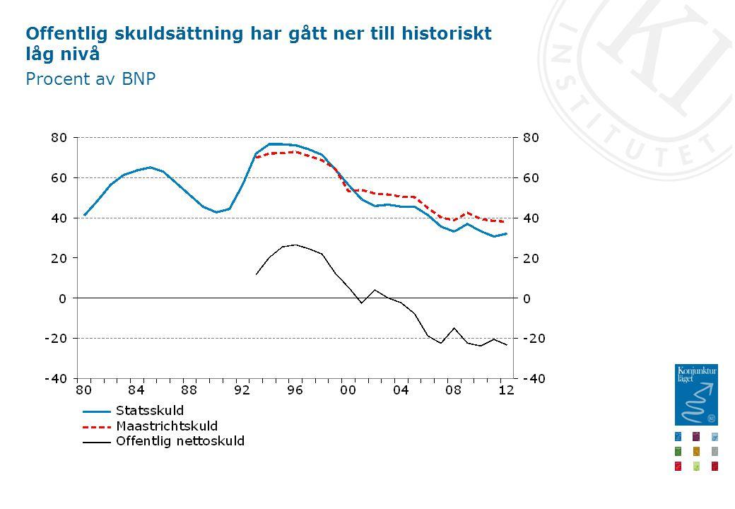 Offentlig skuldsättning har gått ner till historiskt låg nivå Procent av BNP