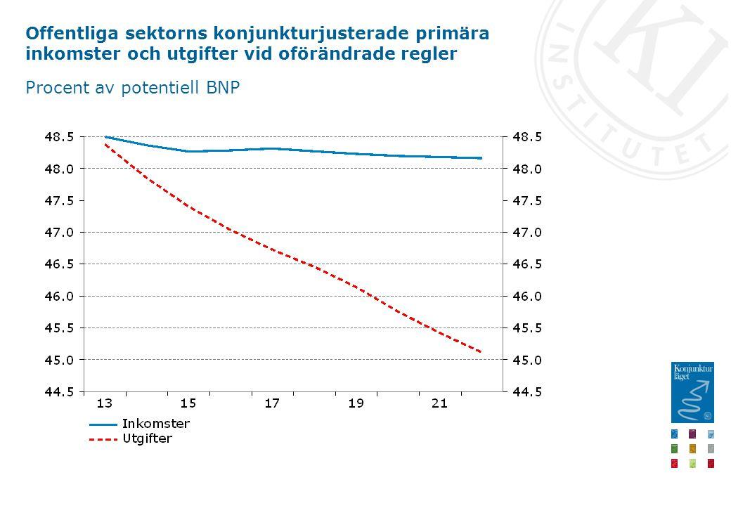 Offentliga sektorns konjunkturjusterade primära inkomster och utgifter vid oförändrade regler Procent av potentiell BNP