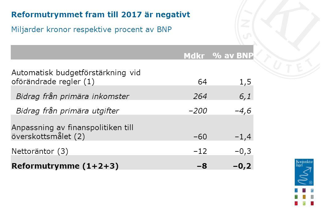 Reformutrymmet fram till 2017 är negativt Miljarder kronor respektive procent av BNP Mdkr % av BNP Automatisk budgetförstärkning vid oförändrade regler (1) 641,5 Bidrag från primära inkomster 2646,1 Bidrag från primära utgifter –200–4,6 Anpassning av finanspolitiken till överskottsmålet (2) –60–1,4 Nettoräntor (3) –12–0,3 Reformutrymme (1+2+3) –8–0,2