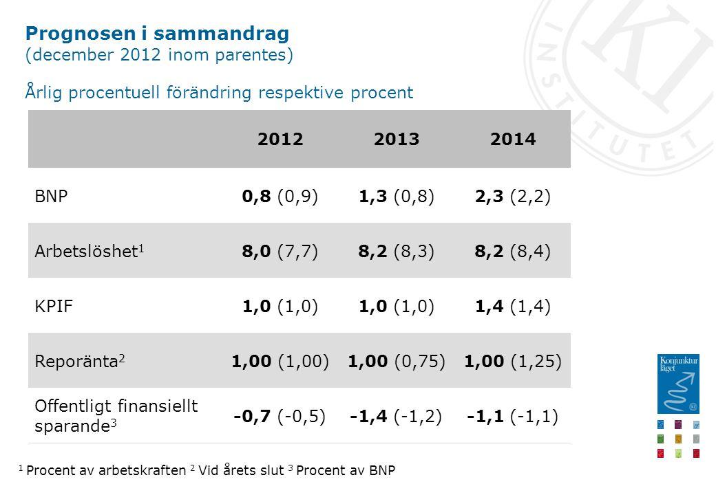 Prognosen i sammandrag (december 2012 inom parentes) Årlig procentuell förändring respektive procent -1,1 (-1,1)-1,4 (-1,2)-0,7 (-0,5) Offentligt finansiellt sparande 3 1,00 (1,25)1,00 (0,75)1,00 (1,00)Reporänta 2 1,4 (1,4)1,0 (1,0) KPIF 8,2 (8,4)8,2 (8,3)8,0 (7,7)Arbetslöshet 1 2,3 (2,2)1,3 (0,8)0,8 (0,9)BNP 201420132012 1 Procent av arbetskraften 2 Vid årets slut 3 Procent av BNP