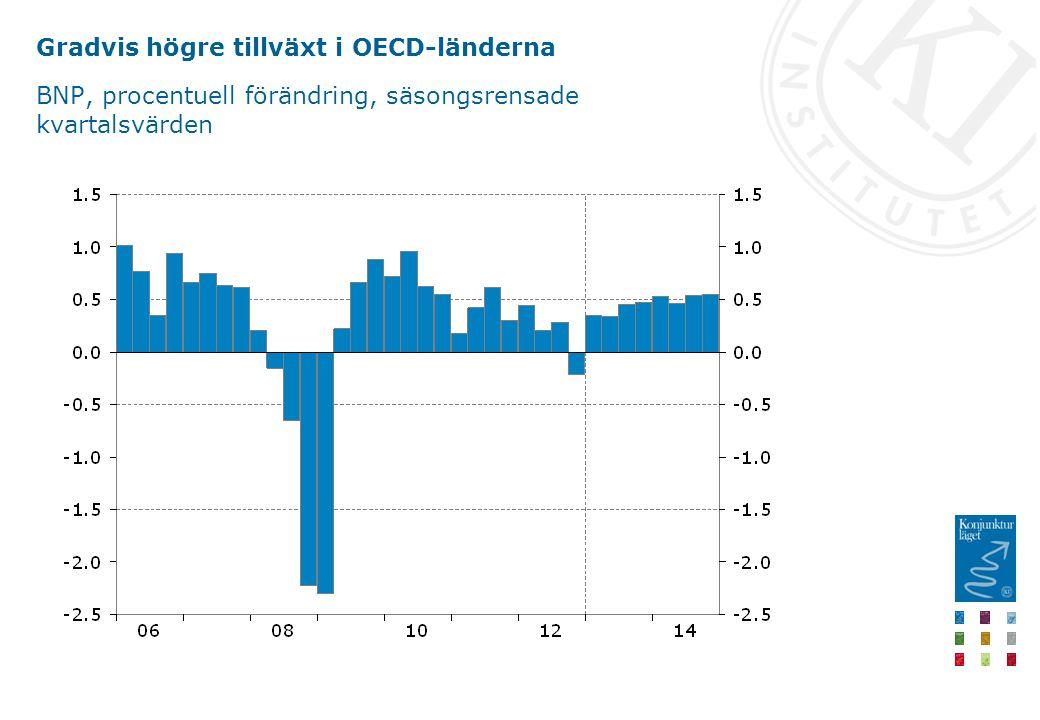 Gradvis högre tillväxt i OECD-länderna BNP, procentuell förändring, säsongsrensade kvartalsvärden