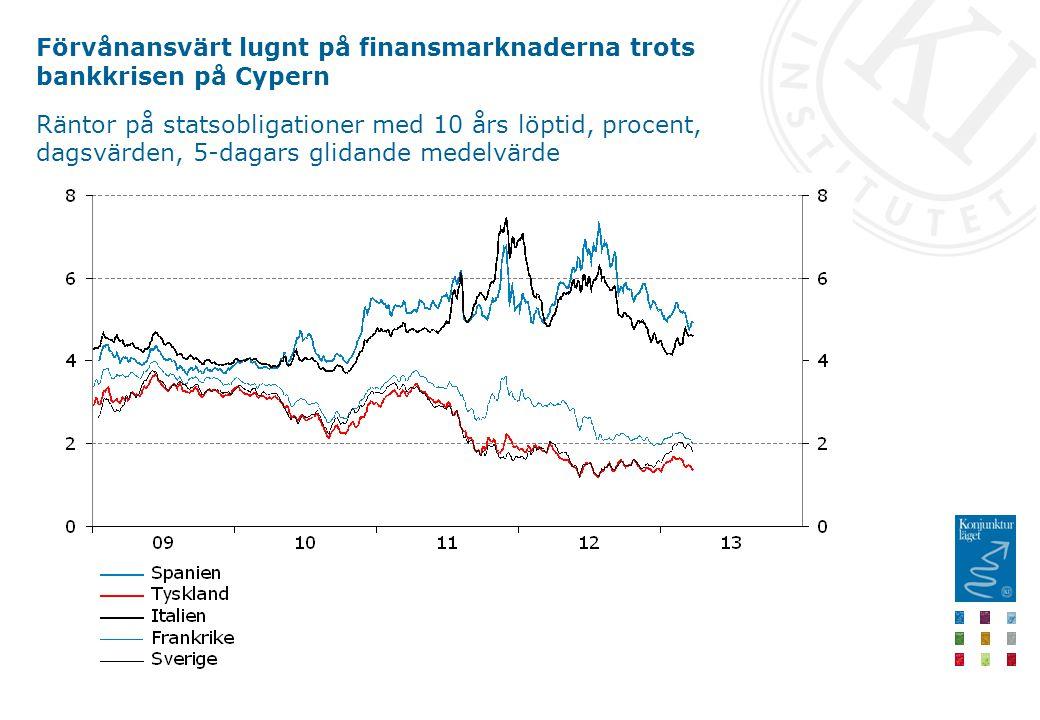 Förvånansvärt lugnt på finansmarknaderna trots bankkrisen på Cypern Räntor på statsobligationer med 10 års löptid, procent, dagsvärden, 5-dagars glidande medelvärde
