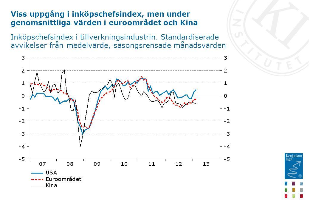 Viss uppgång i inköpschefsindex, men under genomsnittliga värden i euroområdet och Kina Inköpschefsindex i tillverkningsindustrin.