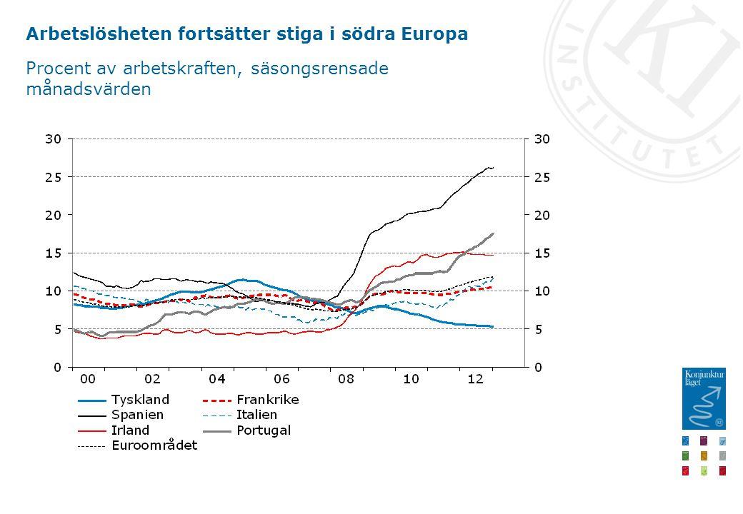 Arbetslösheten fortsätter stiga i södra Europa Procent av arbetskraften, säsongsrensade månadsvärden
