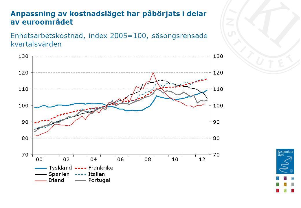 Anpassning av kostnadsläget har påbörjats i delar av euroområdet Enhetsarbetskostnad, index 2005=100, säsongsrensade kvartalsvärden