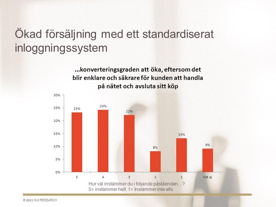 Ökad försäljning med ett standardiserat inloggningssystem © 2011 HUI RESEARCH Hur väl instämmer du i följande påståenden….