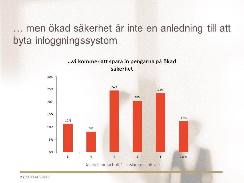 … men ökad säkerhet är inte en anledning till att byta inloggningssystem © 2011 HUI RESEARCH 5= instämmer helt, 1= Instämmer inte alls