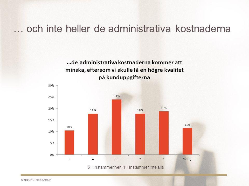 … och inte heller de administrativa kostnaderna © 2011 HUI RESEARCH 5= instämmer helt, 1= Instämmer inte alls