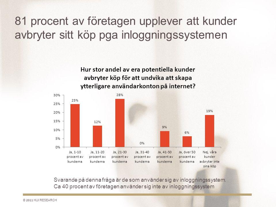 81 procent av företagen upplever att kunder avbryter sitt köp pga inloggningssystemen © 2011 HUI RESEARCH Svarande på denna fråga är de som använder sig av inloggningssystem.